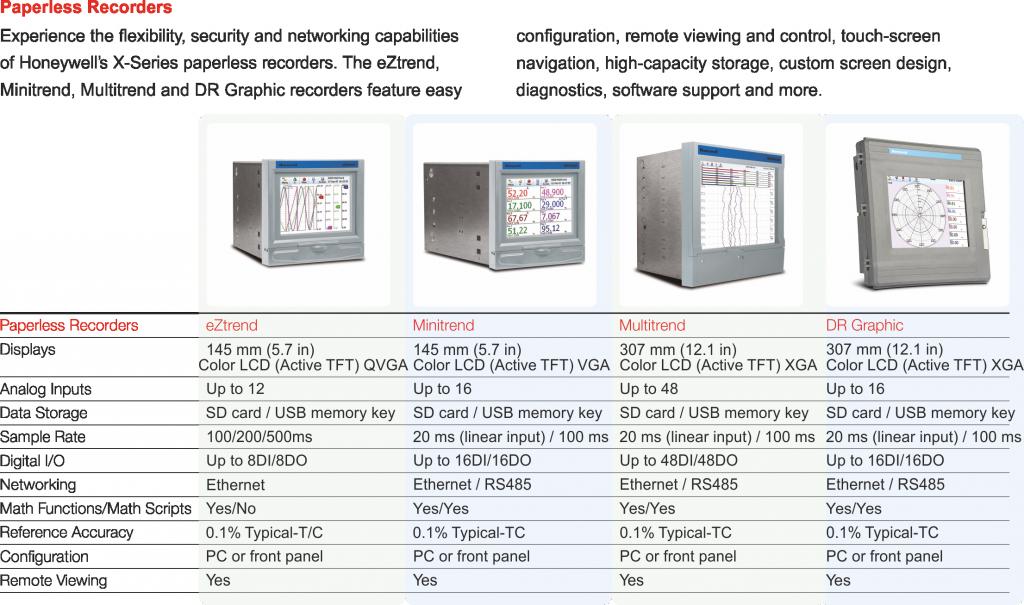 rejestratory Honeywell specyfikacja techniczna