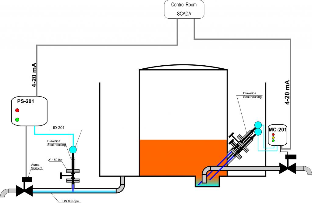Sensor Acm
