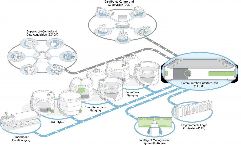 CIU888 Configuration