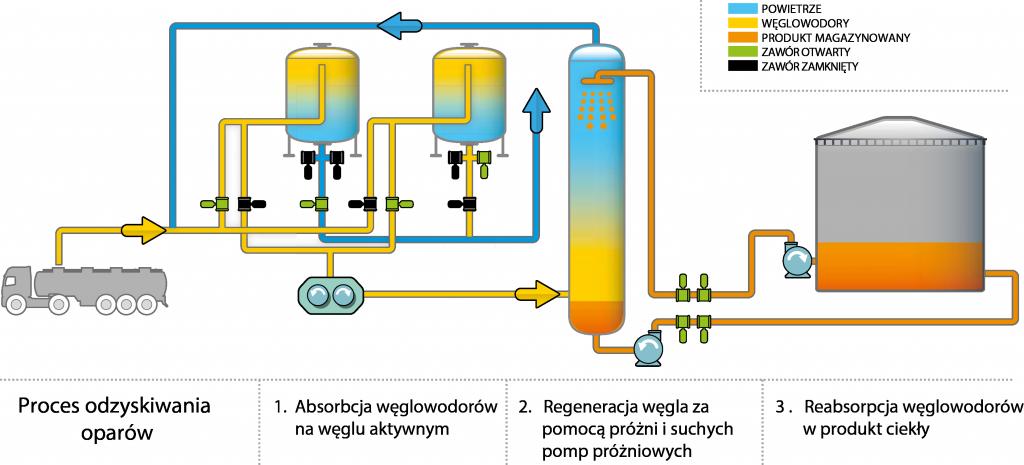proces_odzyskiwania_oparów